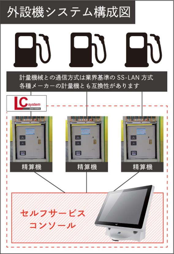 LCシステム概要図